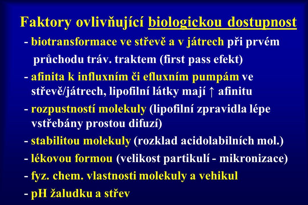 Faktory ovlivňující biologickou dostupnost