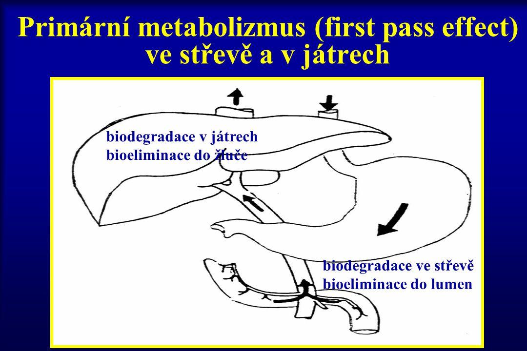 Primární metabolizmus (first pass effect) ve střevě a v játrech