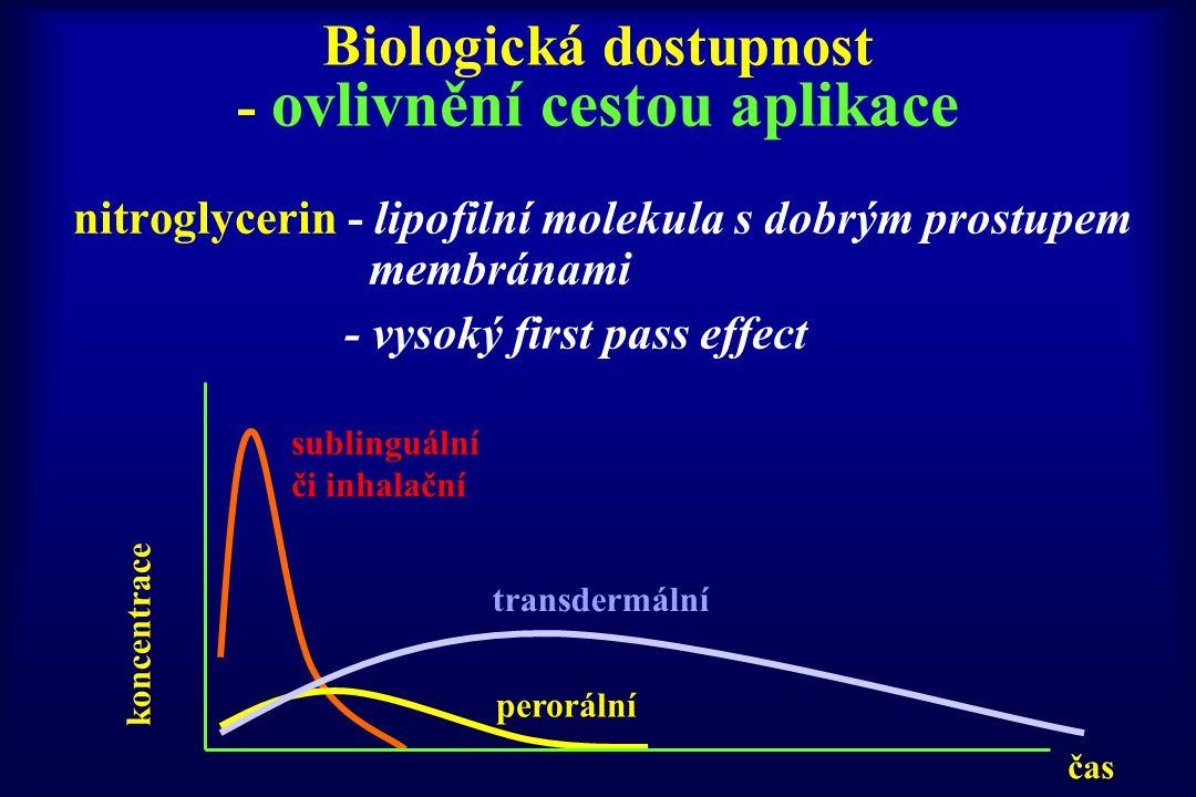 Biologická dostupnost - ovlivnění cestou aplikace
