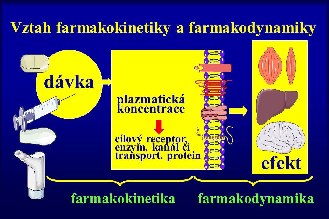 Vztah farmakokinetiky a farmakodynamiky