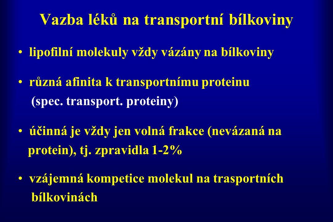 Vazba léků na transportní bílkoviny