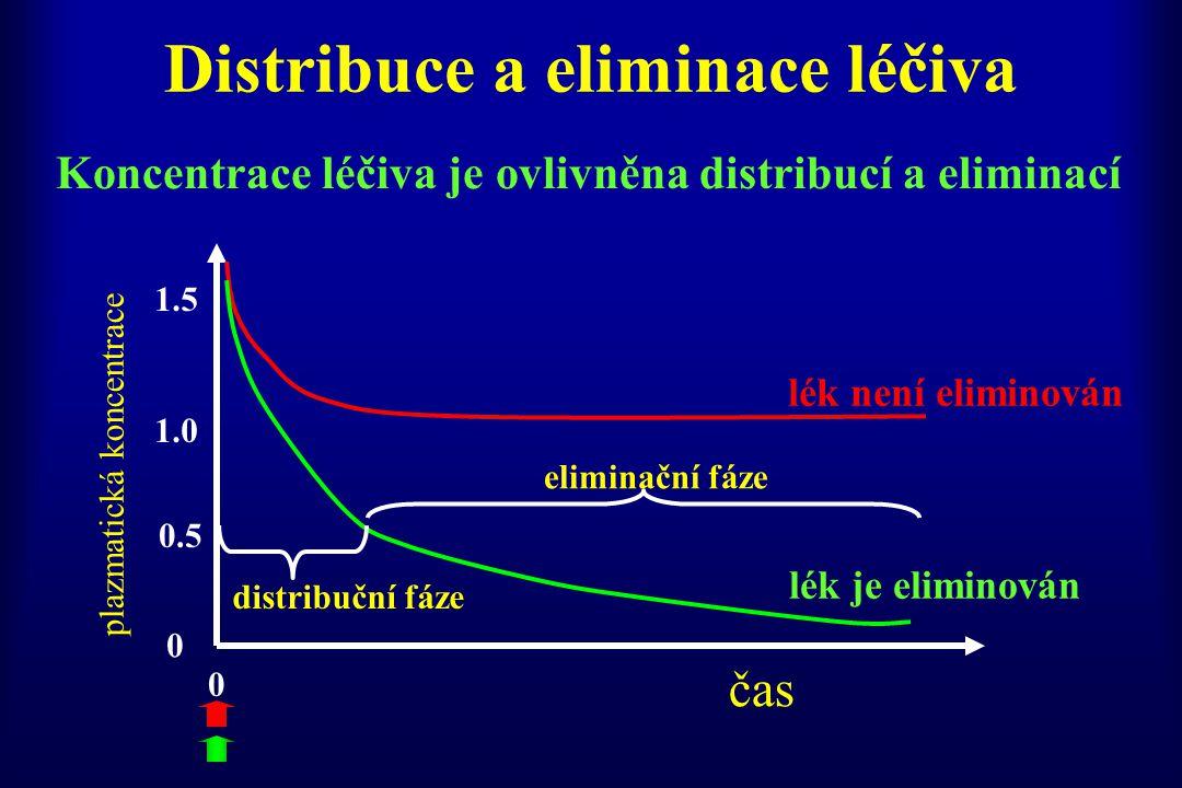 Distribuce a eliminace léčiva