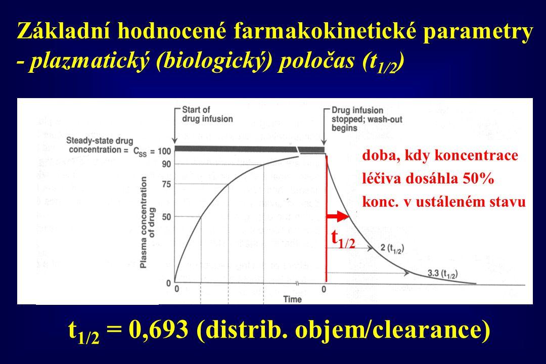 t1/2 = 0,693 (distrib. objem/clearance)