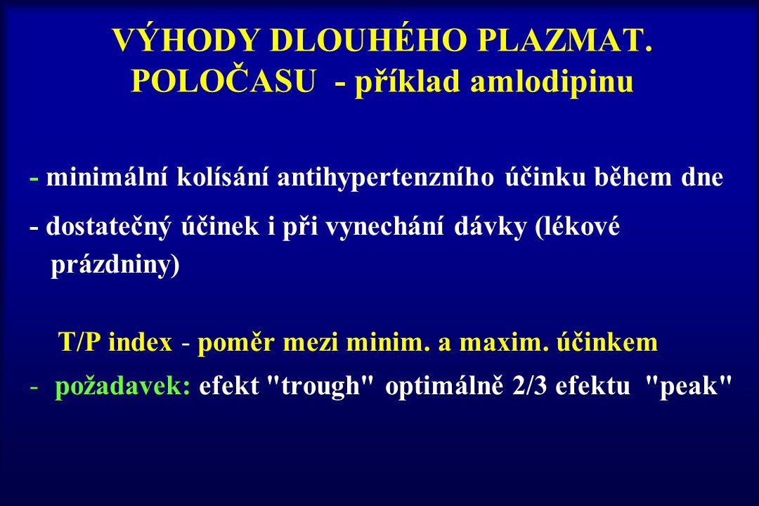 VÝHODY DLOUHÉHO PLAZMAT. POLOČASU - příklad amlodipinu
