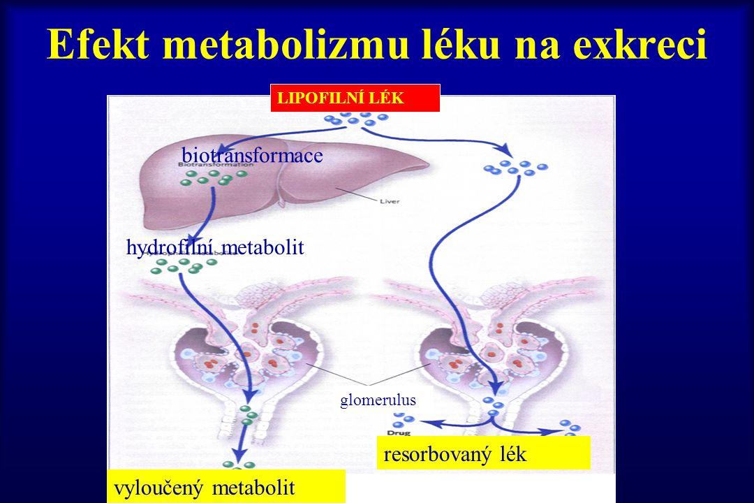 Efekt metabolizmu léku na exkreci