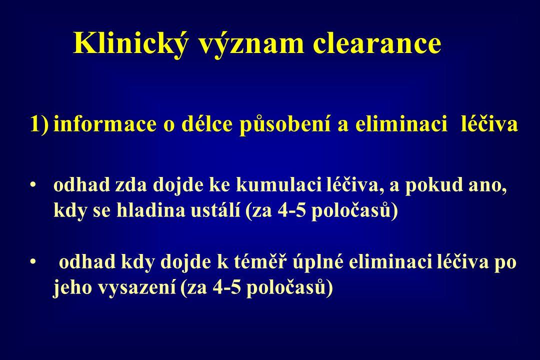 Klinický význam clearance