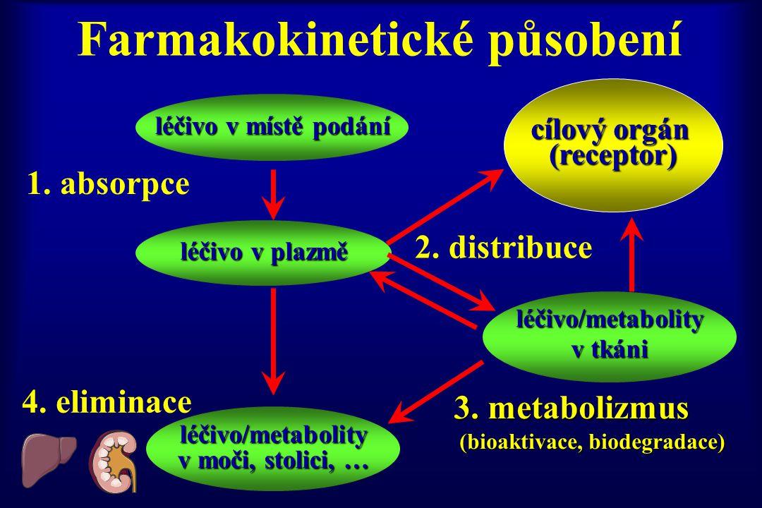 Farmakokinetické působení
