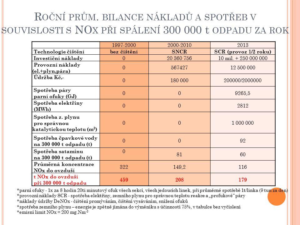 Roční prům. bilance nákladů a spotřeb v souvislosti s NOx při spálení 300 000 t odpadu za rok