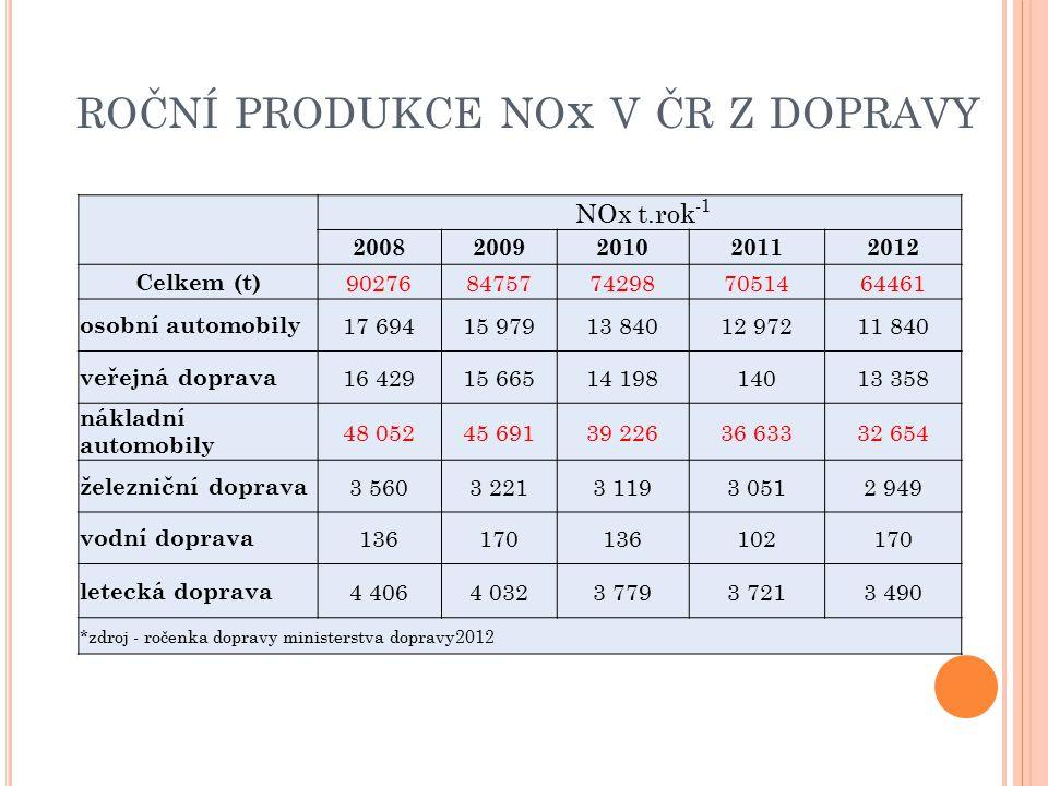 roční produkce nox v čr z dopravy