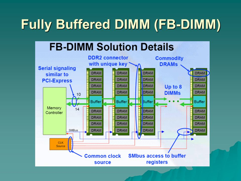 Fully Buffered DIMM (FB-DIMM)