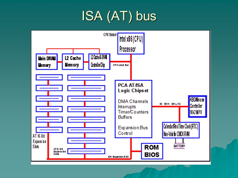 ISA (AT) bus