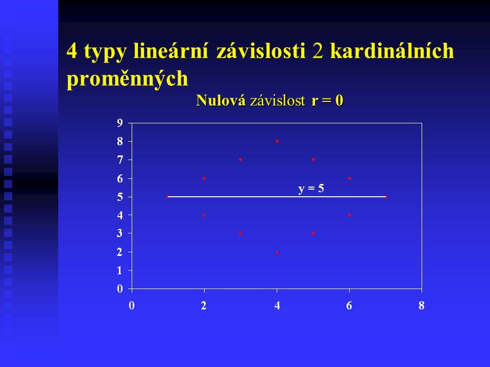 4 typy lineární závislosti 2 kardinálních proměnných