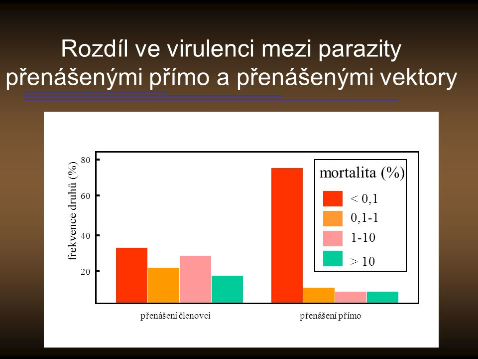 Rozdíl ve virulenci mezi parazity přenášenými přímo a přenášenými vektory