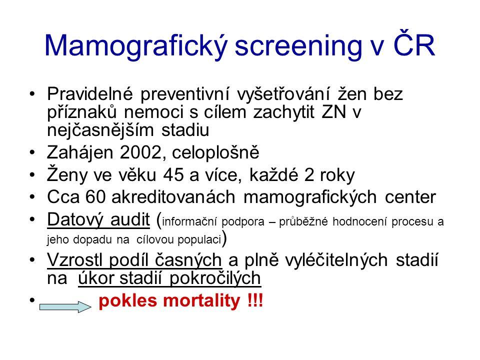 Mamografický screening v ČR