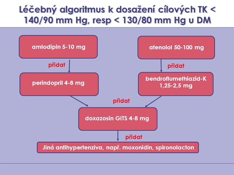 Léčebný algoritmus k dosažení cílových TK < 140/90 mm Hg, resp < 130/80 mm Hg u DM