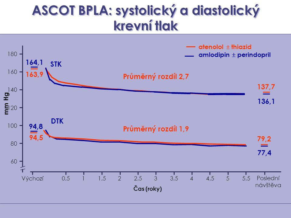 ASCOT BPLA: systolický a diastolický krevní tlak