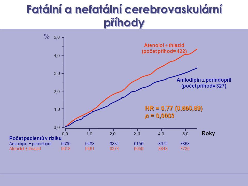 Fatální a nefatální cerebrovaskulární příhody