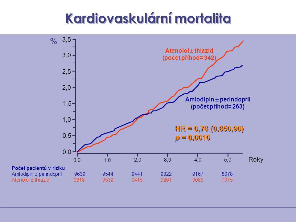 Kardiovaskulární mortalita