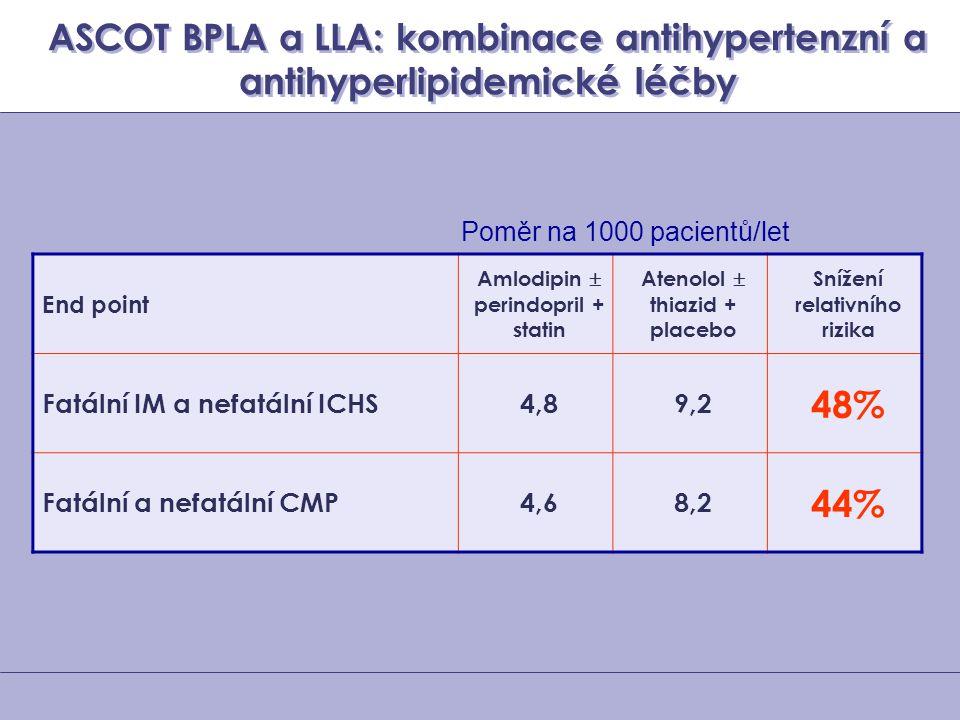 ASCOT BPLA a LLA: kombinace antihypertenzní a antihyperlipidemické léčby