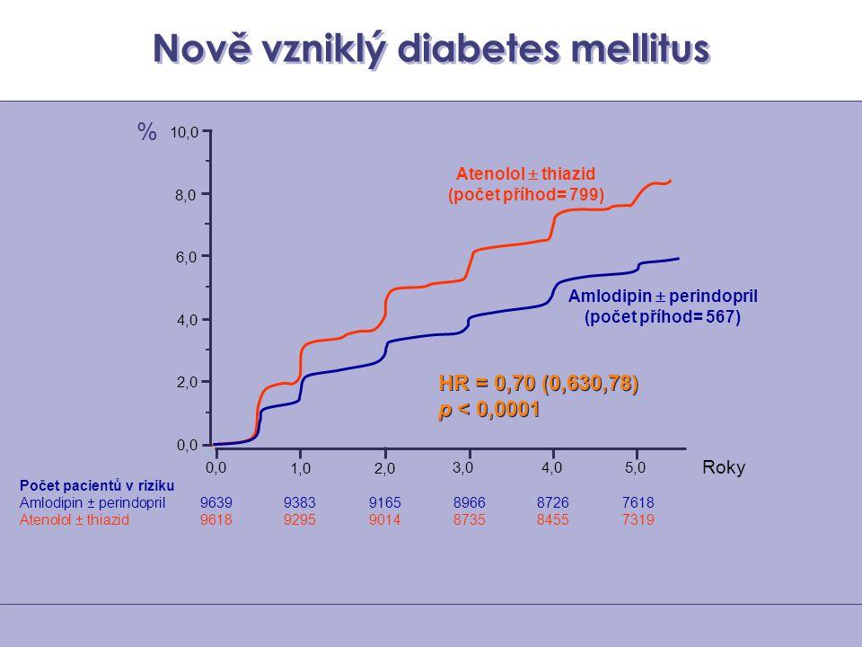 Nově vzniklý diabetes mellitus