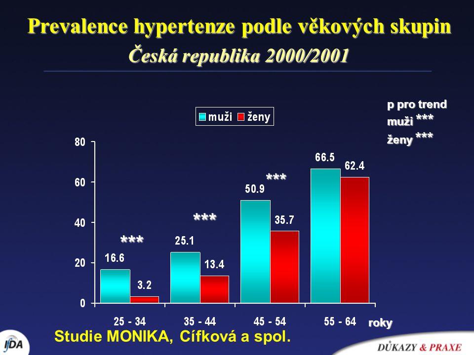 Prevalence hypertenze podle věkových skupin