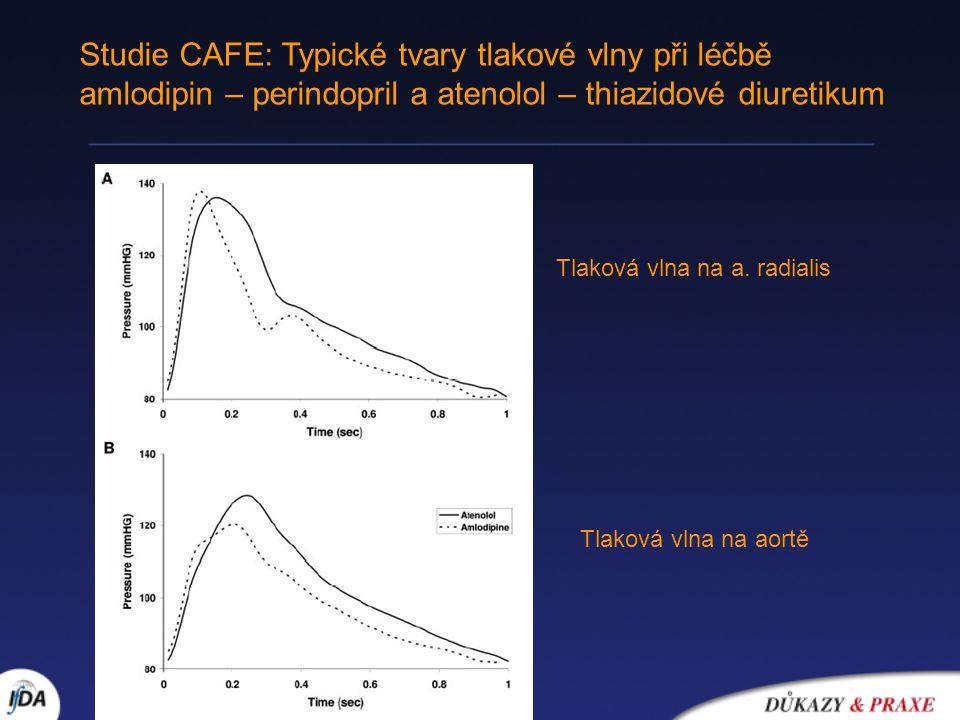 Studie CAFE: Typické tvary tlakové vlny při léčbě amlodipin – perindopril a atenolol – thiazidové diuretikum