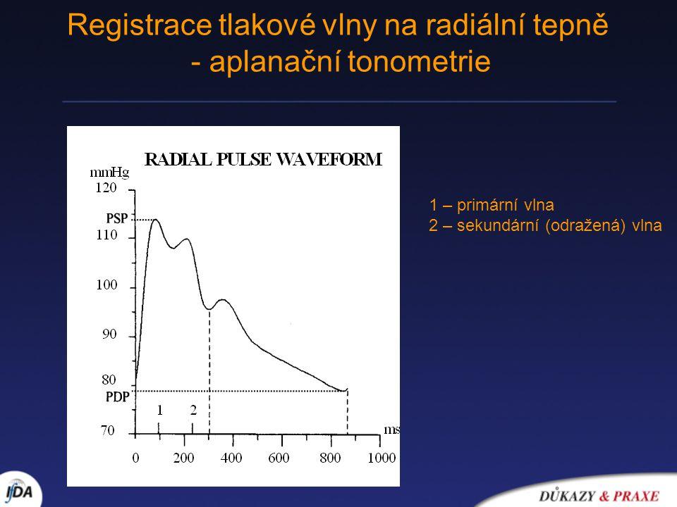 Registrace tlakové vlny na radiální tepně - aplanační tonometrie