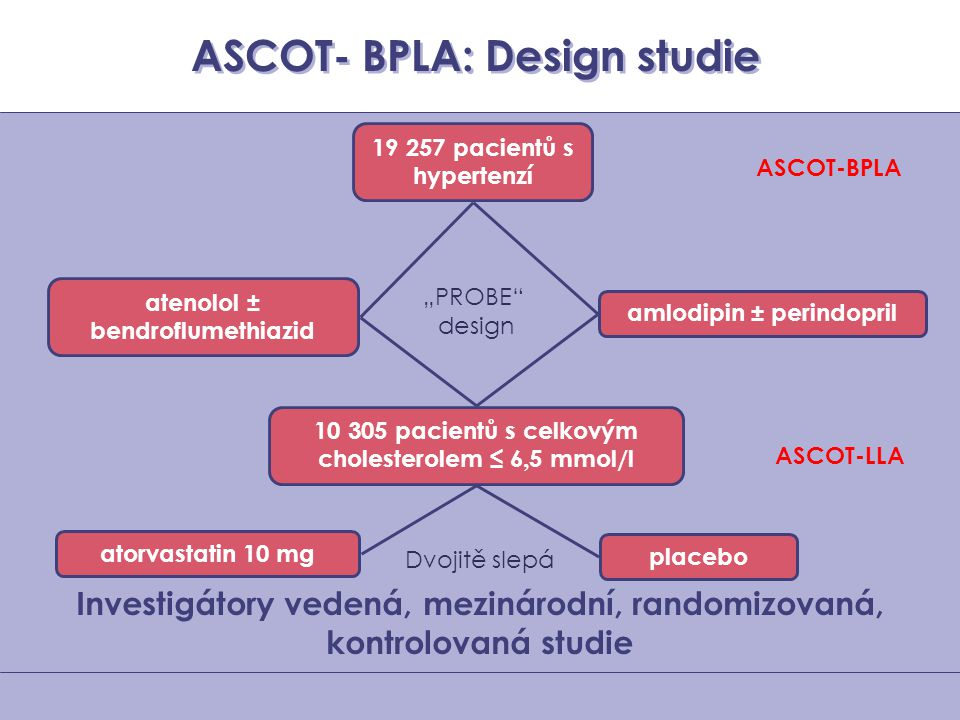ASCOT- BPLA: Design studie