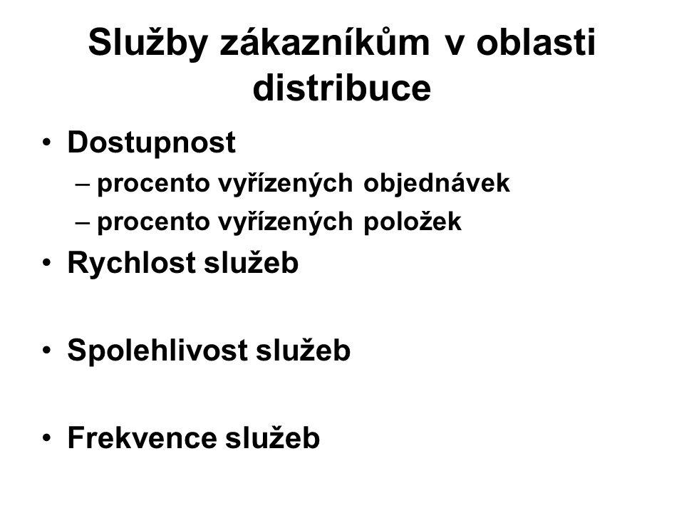 Služby zákazníkům v oblasti distribuce