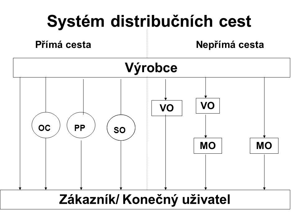 Systém distribučních cest