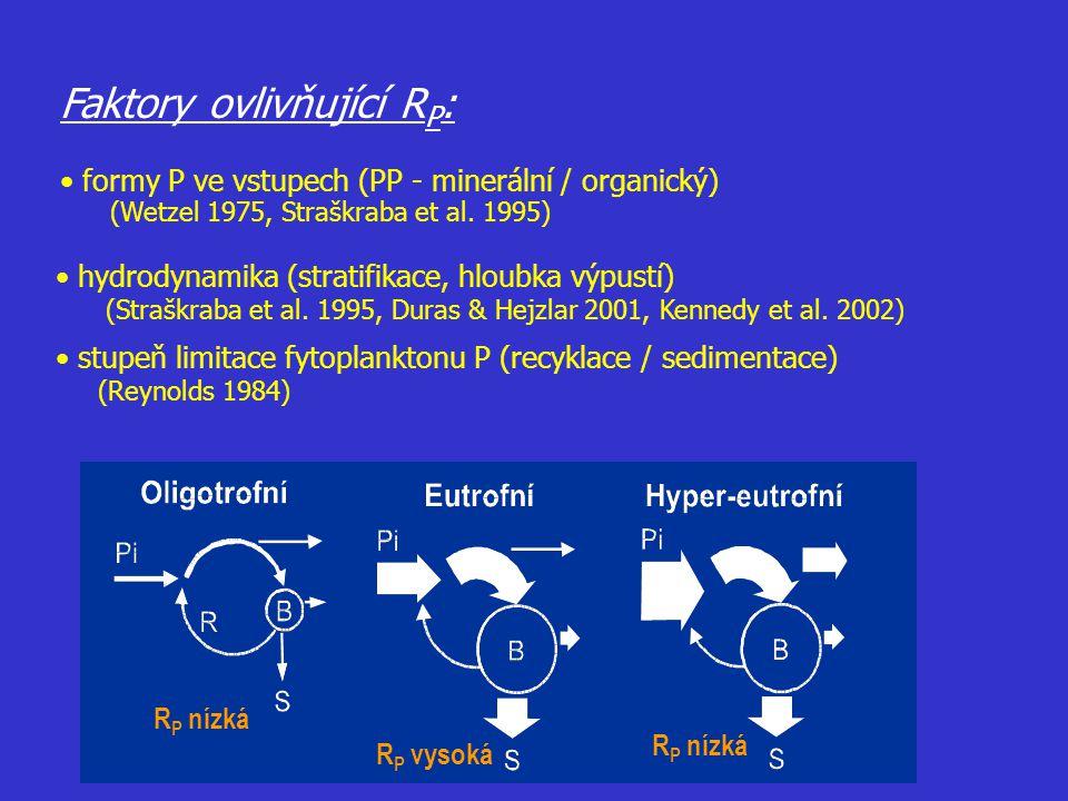 Faktory ovlivňující RP: