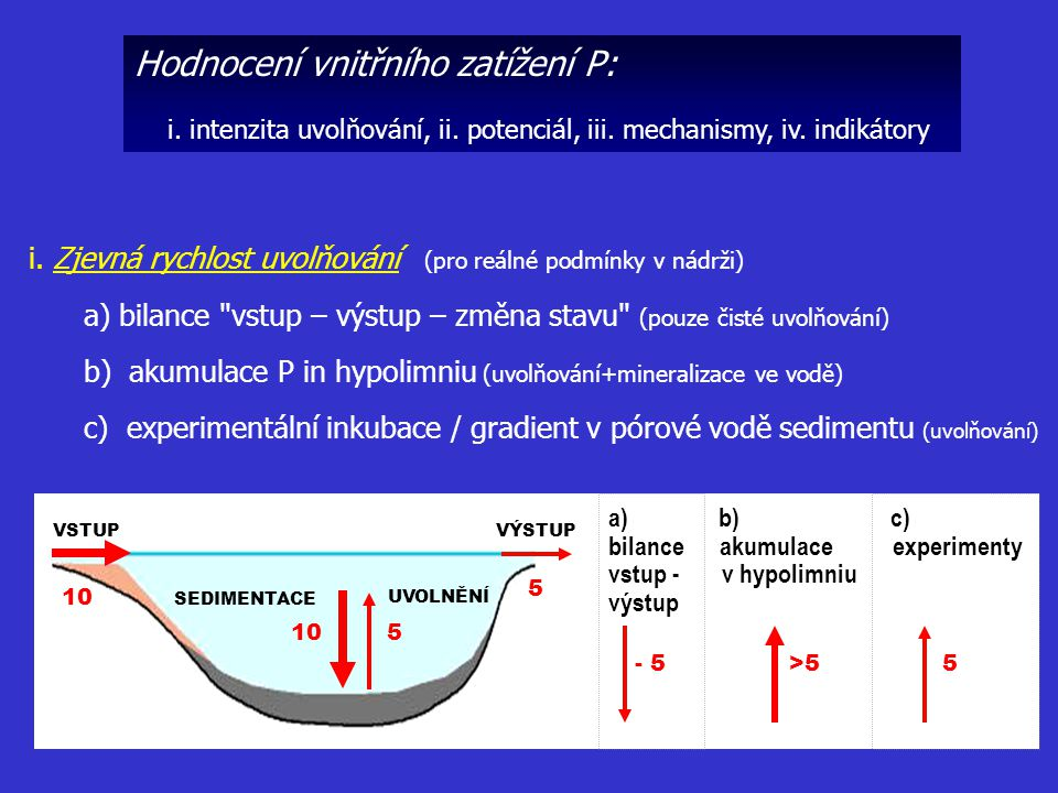 Hodnocení vnitřního zatížení P:
