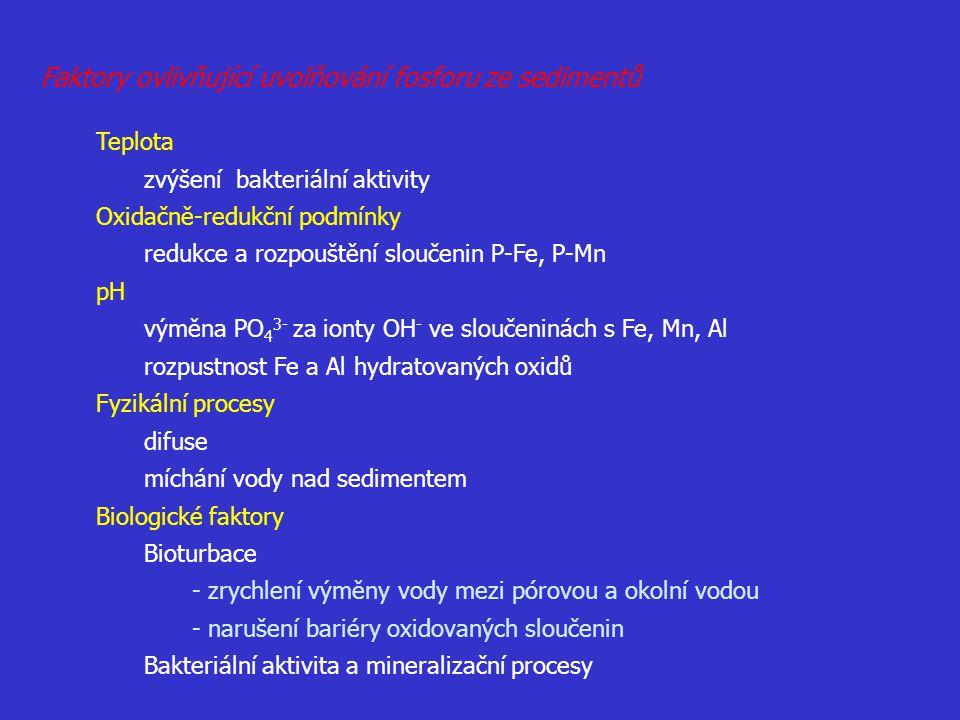 Faktory ovlivňující uvolňování fosforu ze sedimentů