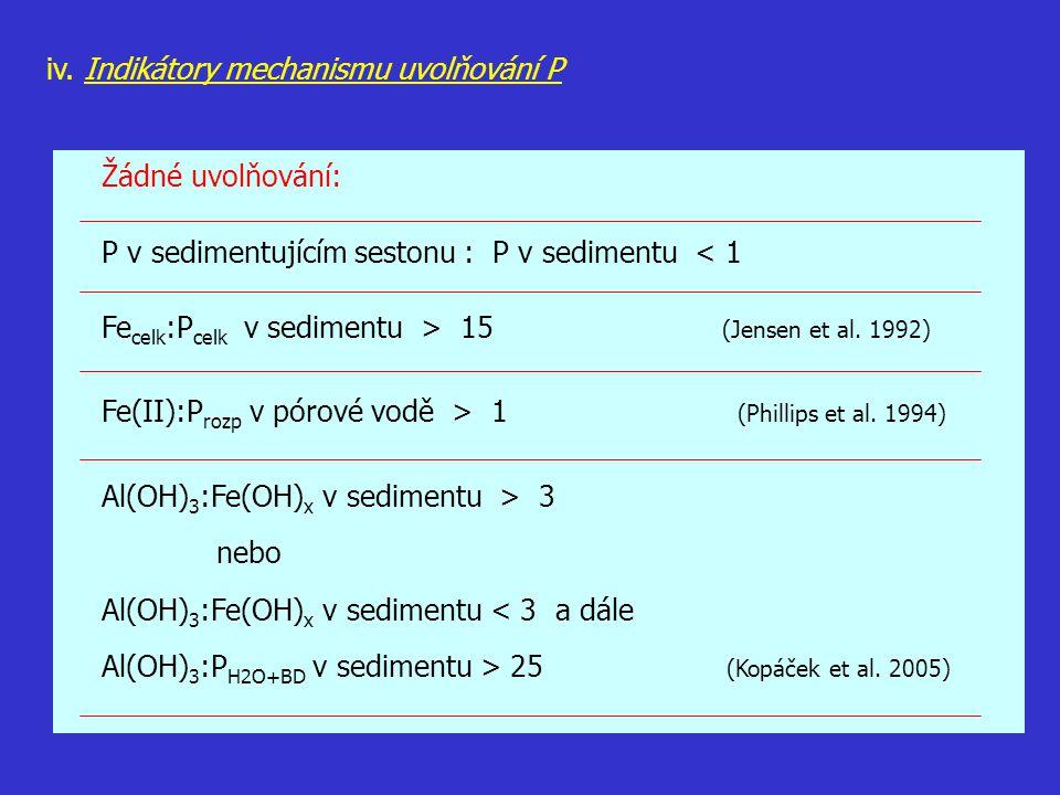 iv. Indikátory mechanismu uvolňování P Žádné uvolňování: