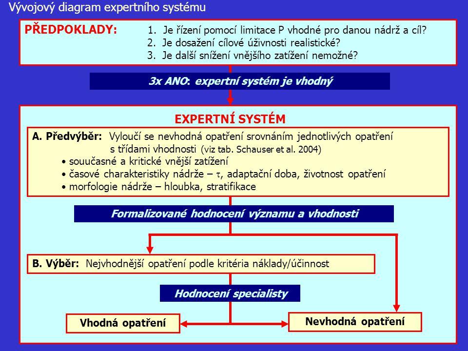 Vývojový diagram expertního systému