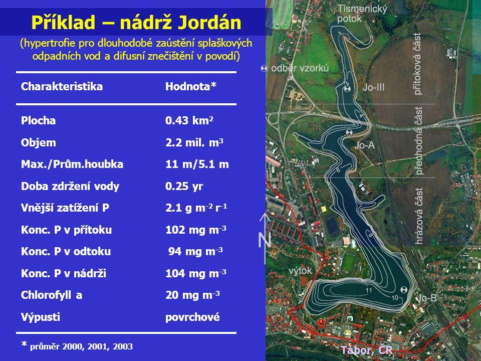 Příklad – nádrž Jordán (hypertrofie pro dlouhodobé zaústění splaškových odpadních vod a difusní znečištění v povodí)