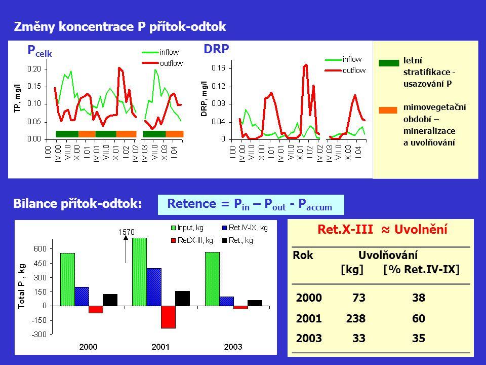 Změny koncentrace P přítok-odtok