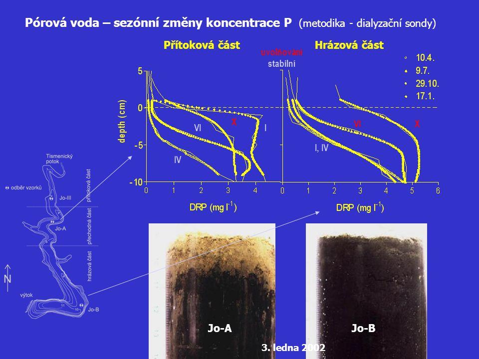 Pórová voda – sezónní změny koncentrace P (metodika - dialyzační sondy)
