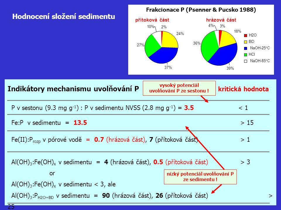 Hodnocení složení sedimentu