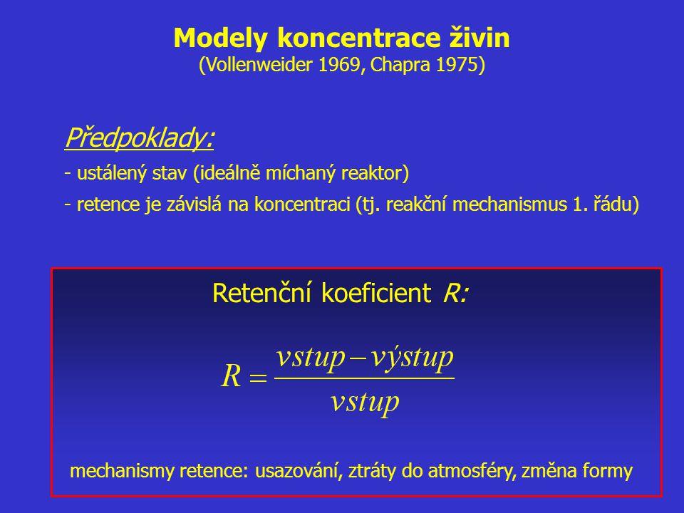 Modely koncentrace živin