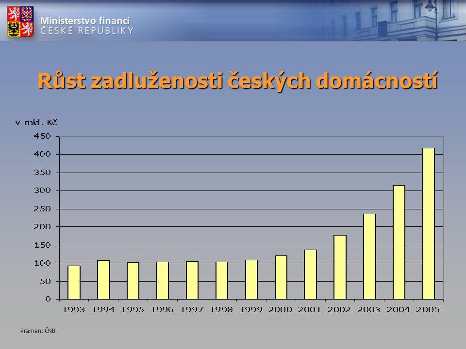 Růst zadluženosti českých domácností