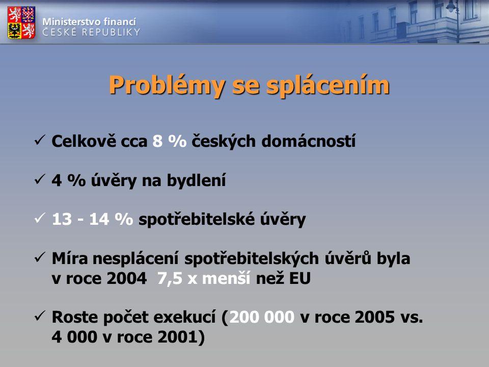Problémy se splácením Celkově cca 8 % českých domácností