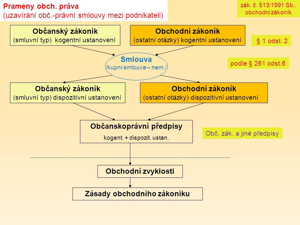 Občanskoprávní předpisy Zásady obchodního zákoníku