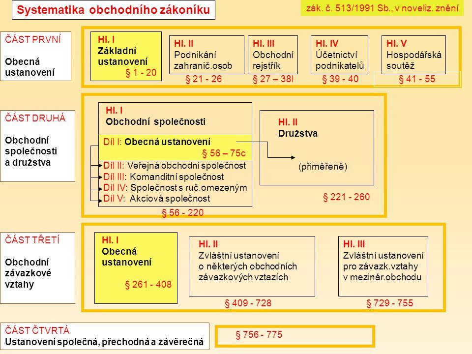 Systematika obchodního zákoníku