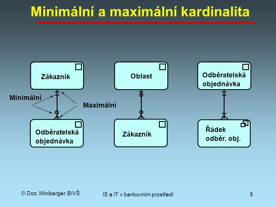 Minimální a maximální kardinalita