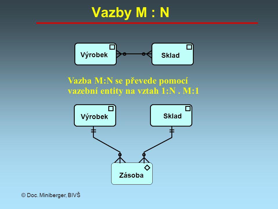 Vazby M : N Výrobek. Sklad. Vazba M:N se převede pomocí vazební entity na vztah 1:N . M:1. Zásoba.