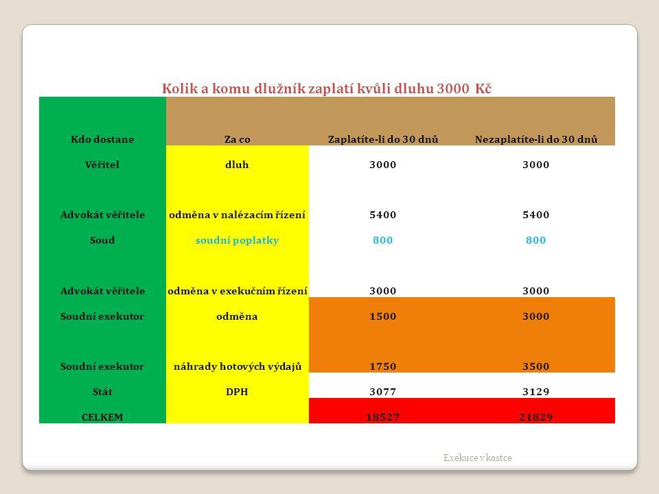 Kolik a komu dlužník zaplatí kvůli dluhu 3000 Kč