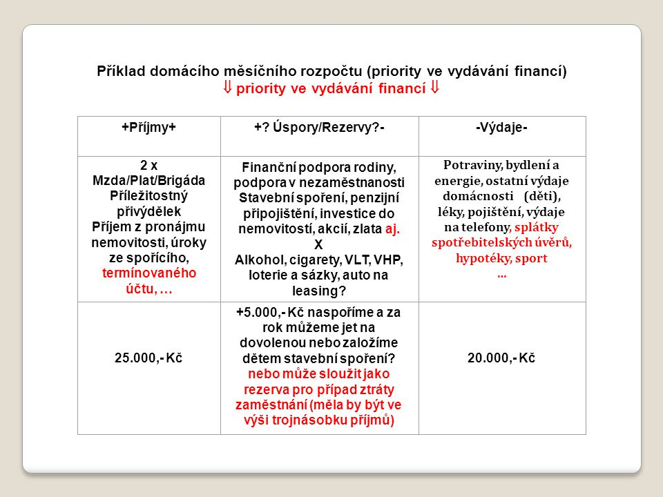 Příklad domácího měsíčního rozpočtu (priority ve vydávání financí)
