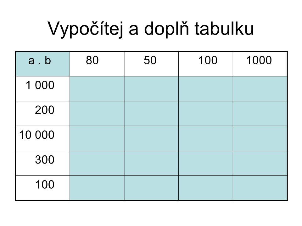 Vypočítej a doplň tabulku
