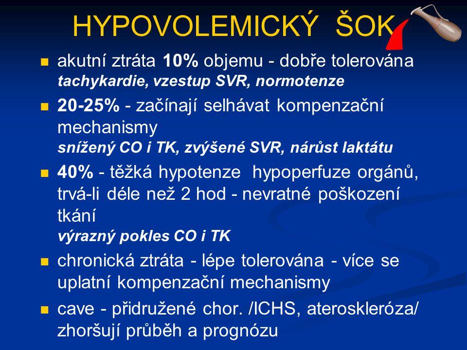 HYPOVOLEMICKÝ ŠOK akutní ztráta 10% objemu - dobře tolerována tachykardie, vzestup SVR, normotenze.